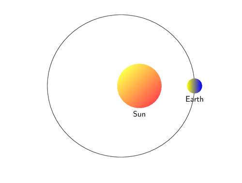 earth going around in orbiting - 500×378