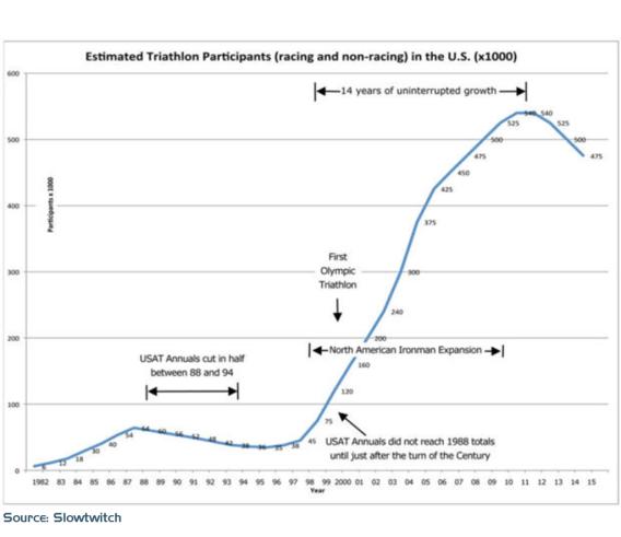 triathlon-growth