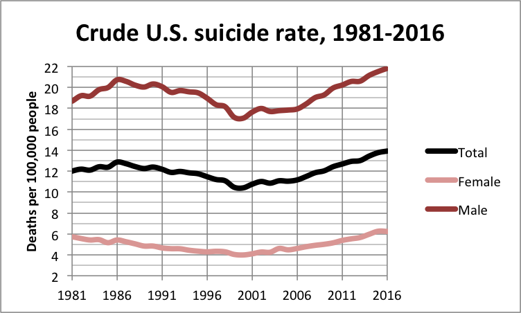 Crude_U.S._suicide_rate_1981_2016