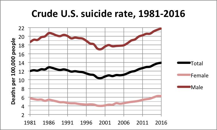 Crude_U.S._suicide_rate_1981_2016