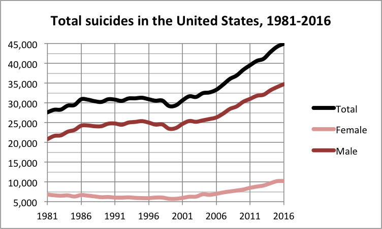 Total_suicides_in_the_United_States_1981_2016