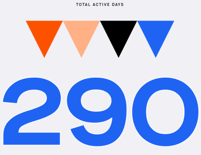 Total Active Days